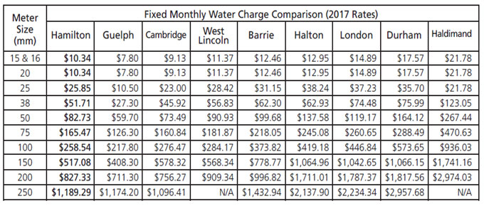FixedMonthlyWaterChargeComparison.jpg