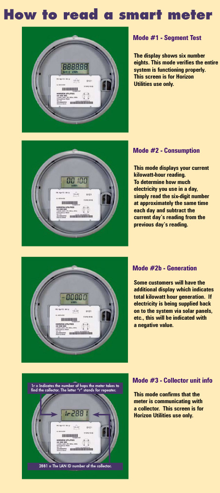 Smart Electric Meter Reading : How to read my meter
