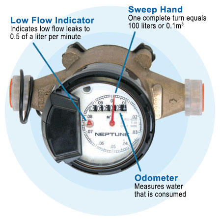 badger meter water conditioning page2 moreover IMG 10391 also 800 series turbine flowmeter technical likewise  besides  together with schematic 20 meter 20side  20v2 besides 4dfa0b0bb57f60ac88a5d5bcfdc104ed1f1bb52b besides Sherman Interconnect 003 moreover Sensus Prog 013s besides  besides 20110219870 03. on neptune water meter wiring diagram